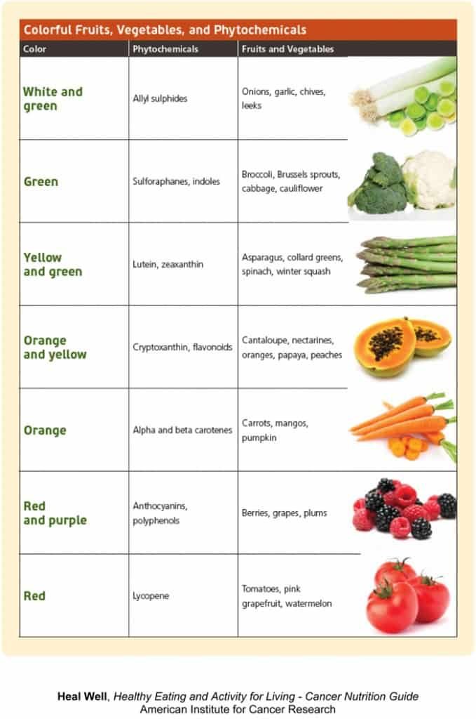 Fruits - Vegetables and Phytochemicals CHART