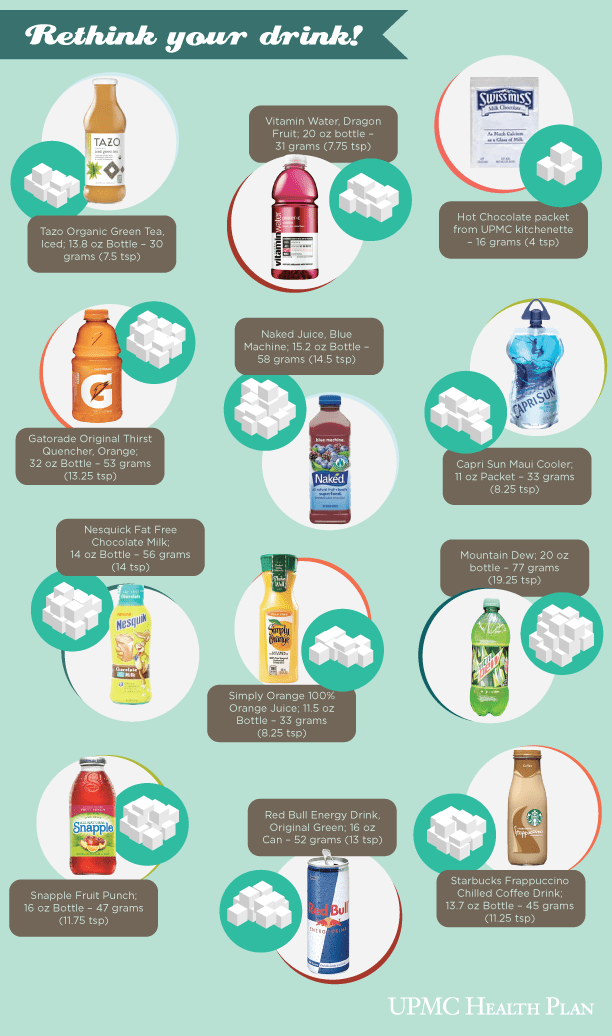 Rethink Your Drink - Sugary Beverages