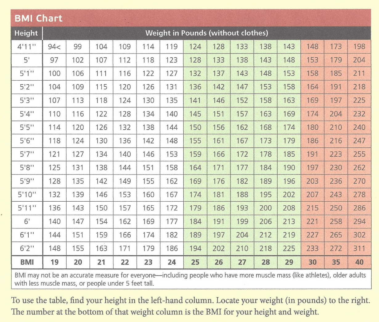 Research begins to question use of bmi body mass index whats the best measurement of health the bmi chart nvjuhfo Gallery