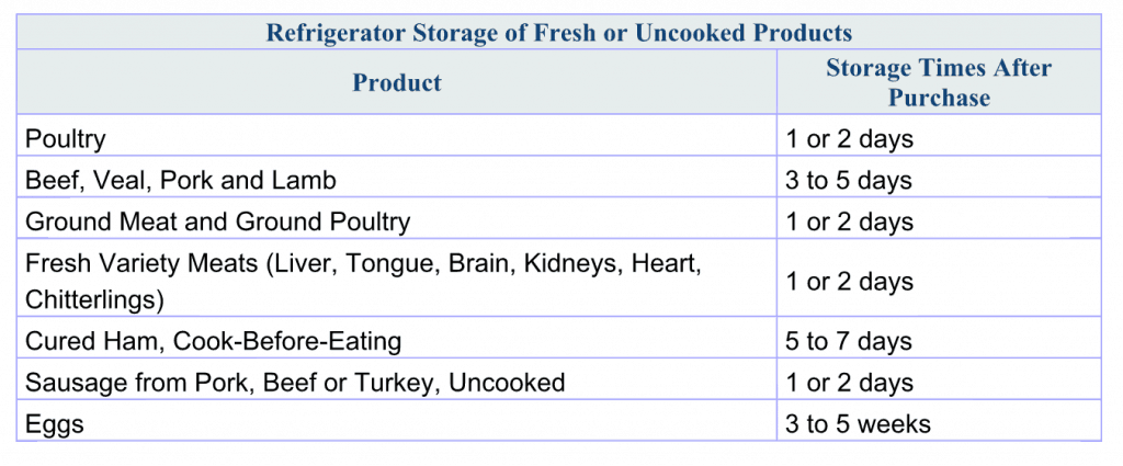 Refrigerator Storage of Fresh or Uncooked Products