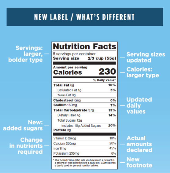 nutrition facts label infographic