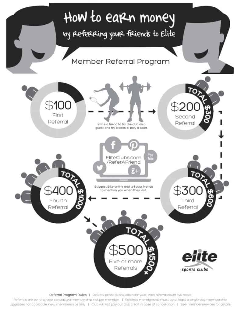 Elite Referral Program Infographic