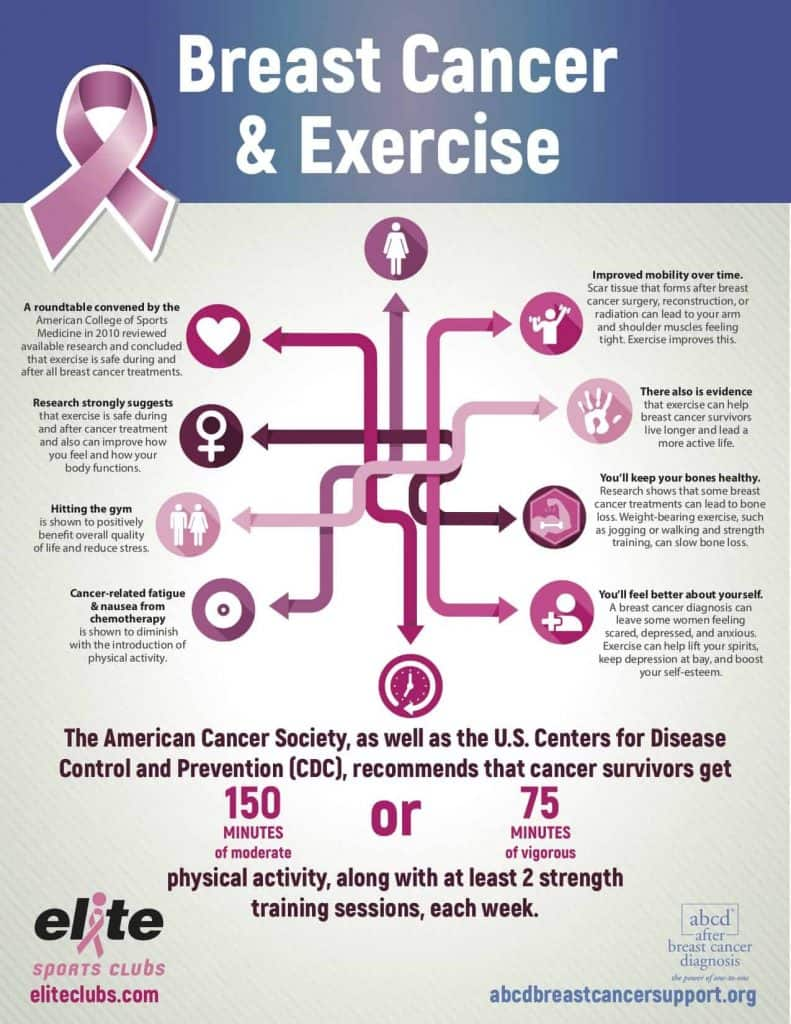 cancer and exercise infographic