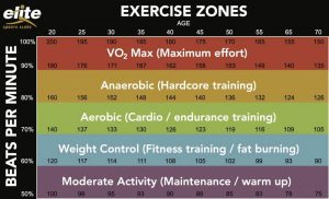 heart-rate-zones-chart-e1571947209449