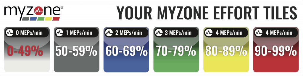 Myzone Effort Points per minute