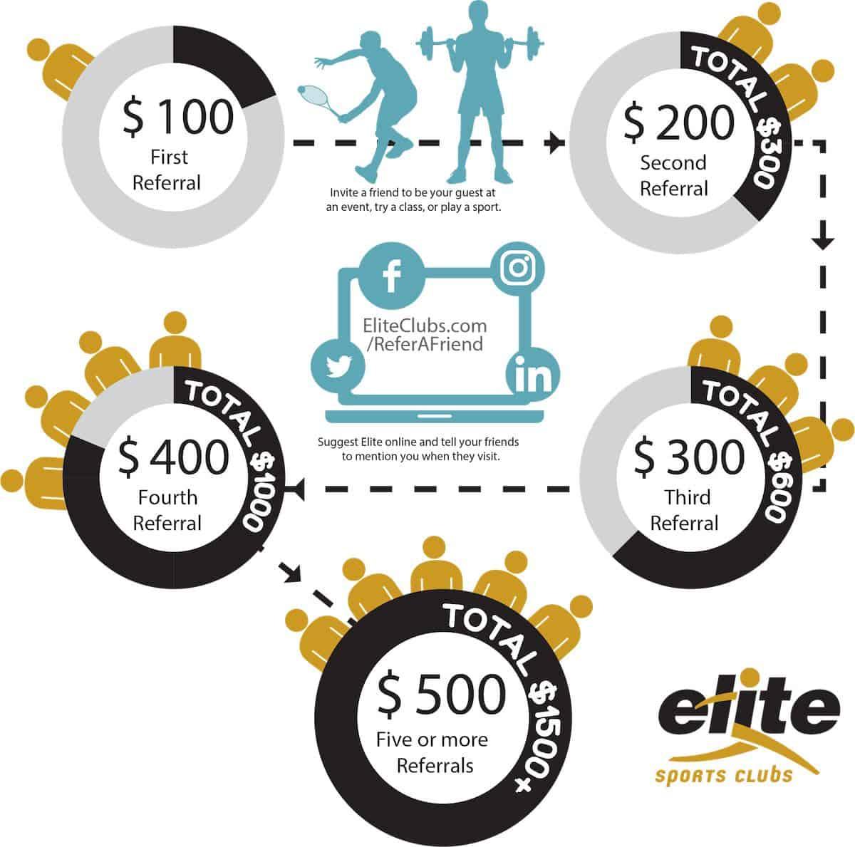 Member Referral Program - Elite Sports Clubs